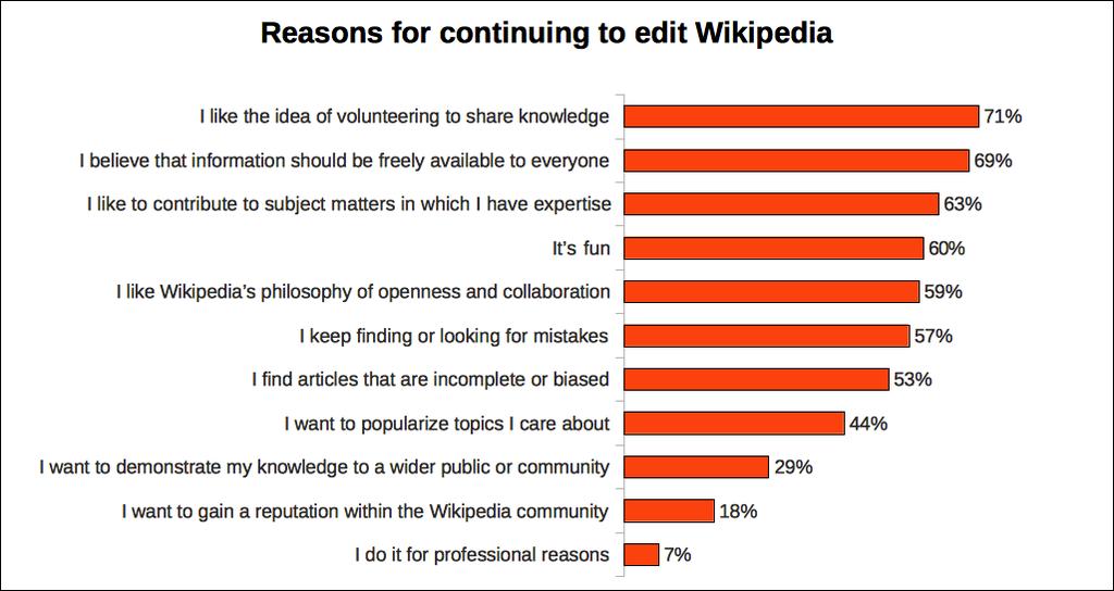 Wyniki ankiety przeprowadzonej przez edytorów w 2011 roku (autor:JayWalsh, CC-BY-SA 3.0)