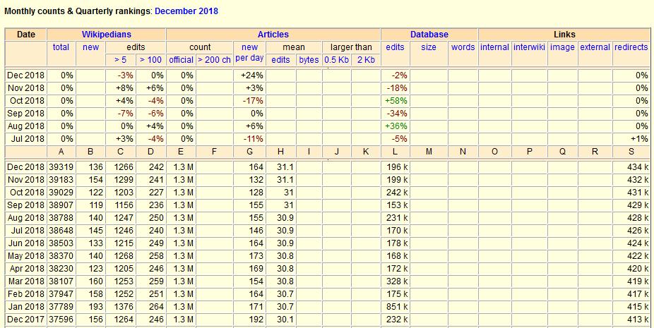 Zrzut ekranu z fragmentem statystyk historycznych dla pl.wikipedii z serwisu Wikistats Erika Zachte.